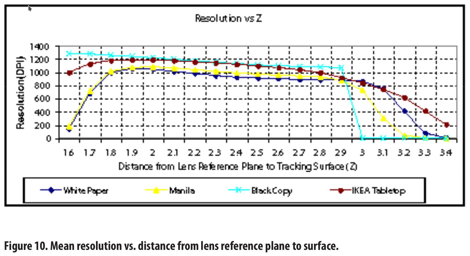 Mouse DPI vs Surface